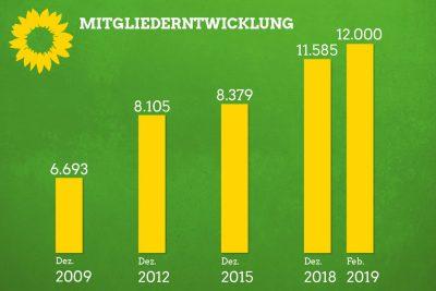 Mitgliederentwicklung_Grüne Bayern