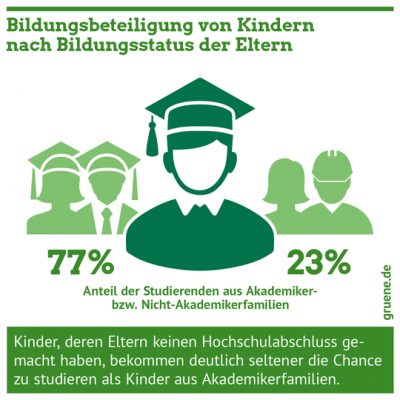 Gruene_Bildung_Bildungsstatus_Akademikerfamilien