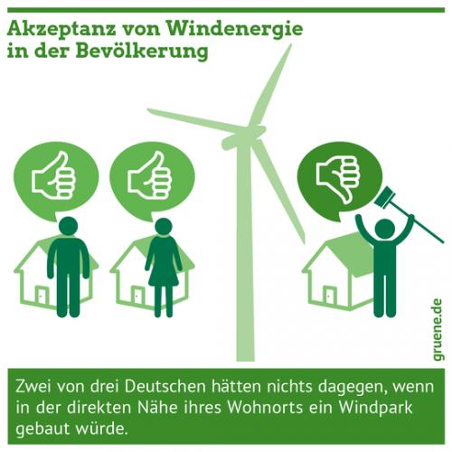 Gruene_Energiewende_Akzeptanz_Windenergie