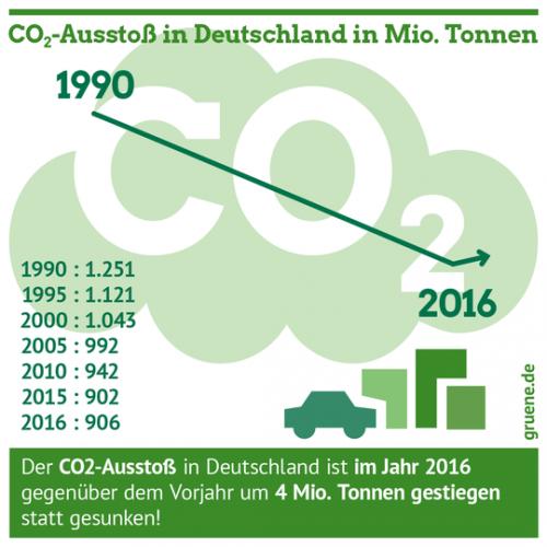 Gruene_Energiewende_CO2_Bundestagswahl