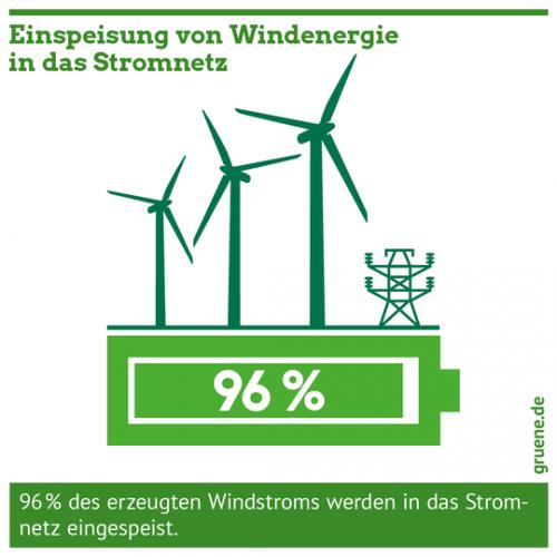Gruene_Energiewende_Einspeisung_Windenergie