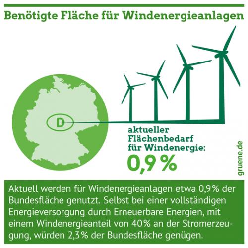 Gruene_Energiewende_Flaechenbedarf_Windenergie