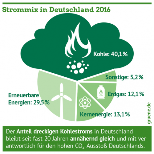 Gruene_Energiewende_Strom_Kohleausstieg