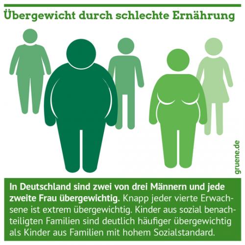 Gruene_Ernaehrung_Essen_Uebergewicht