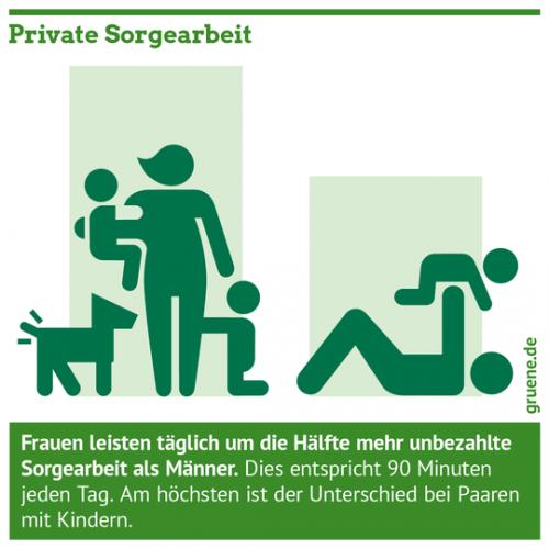 Gruene_Frauenpolitik_Feminismus_Private_Sorgearbeit