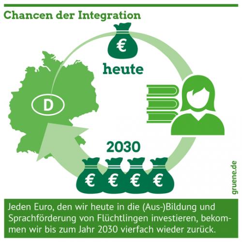 Gruene_Integration_Foerderung_Chancen