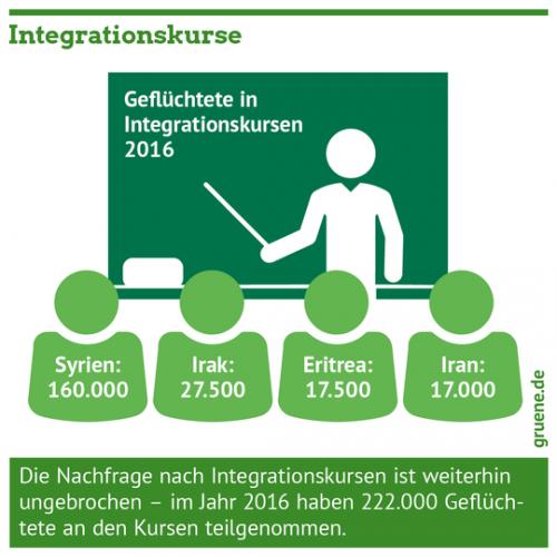 Gruene_Integration_Integrationskurse