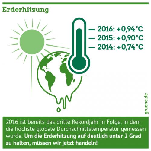 Gruene_Klimaschutz_Erderhitzung_2_Grad