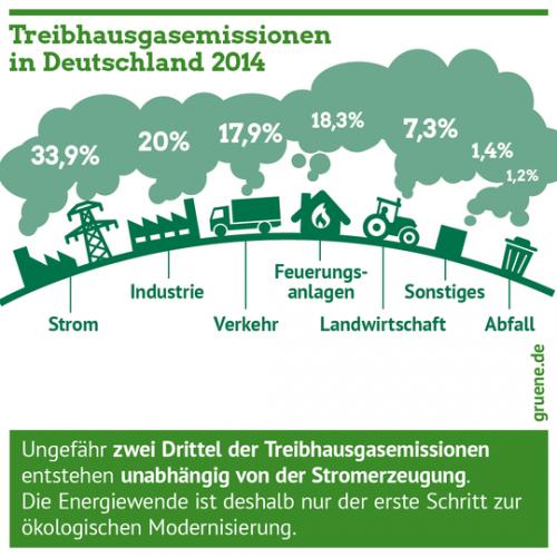 Gruene_Oekologie_Wirtschaft_Treibhausgas