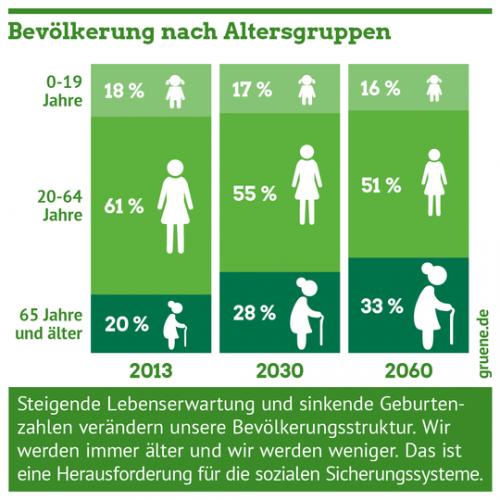 Gruene_Rente_Demografischer_Wandel_Altersgruppen