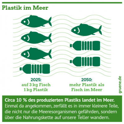 Gruene_Umweltschutz_Naturschutz_Plastik_im_Meer