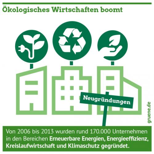Gruene_Wirtschaft_Oekologisches_Wirtschaften
