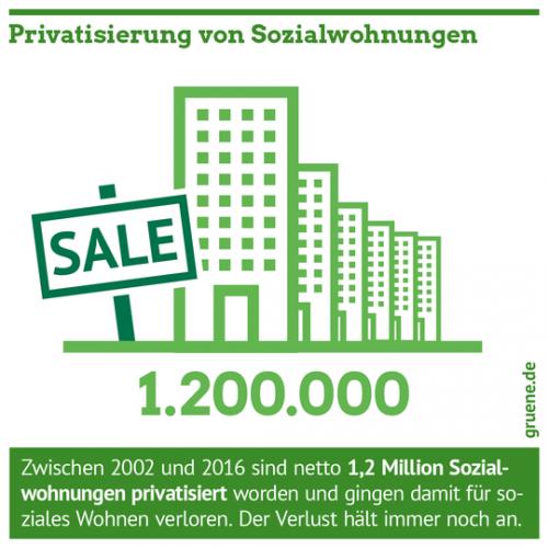 Gruene_Wohnen_Privatisierung_Sozialwohnungen