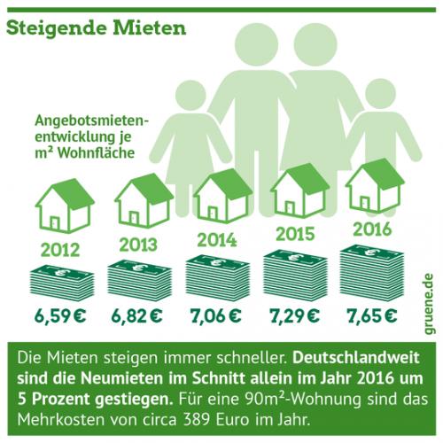 Gruene_Wohnen_Steigende_Mieten