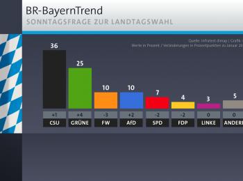 Grafik: Ergebnisse der Sonntagsfrage beim Bayerntrend vom 15. Januar 2020: Die bayerischen Grünen liegen bei 25% (+4)
